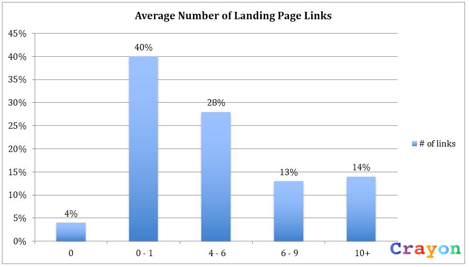 average number of landing page links