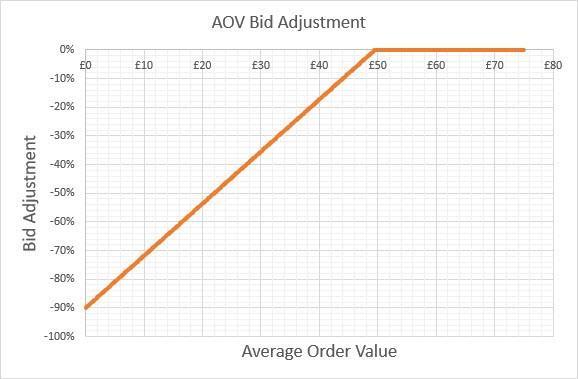 average order value vs bid adjustments