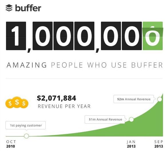 B2B content marketing Buffer infographic
