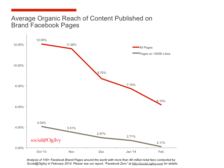 B2B content marketing Facebook organic reach declining