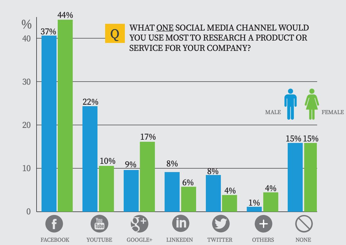 b2b marketing strategies b2b buyers use facebook to research vendors