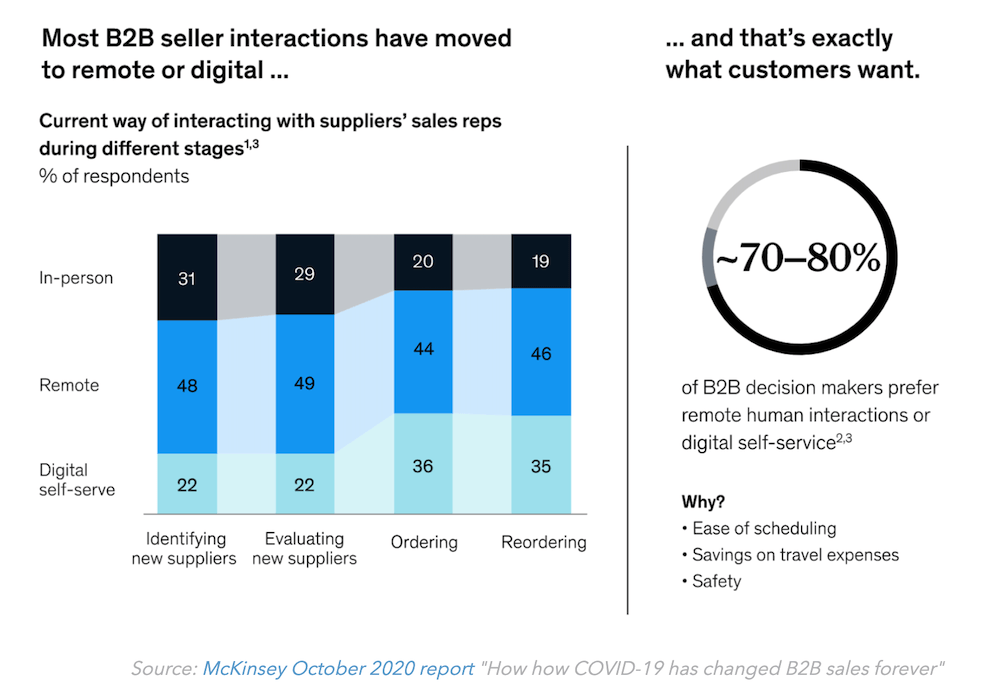 b2b marketing strategies using remote human engagement