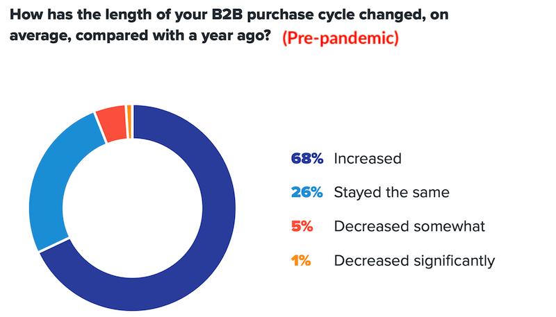 b2b marketing strategies b2b sales cycle increase since COVID