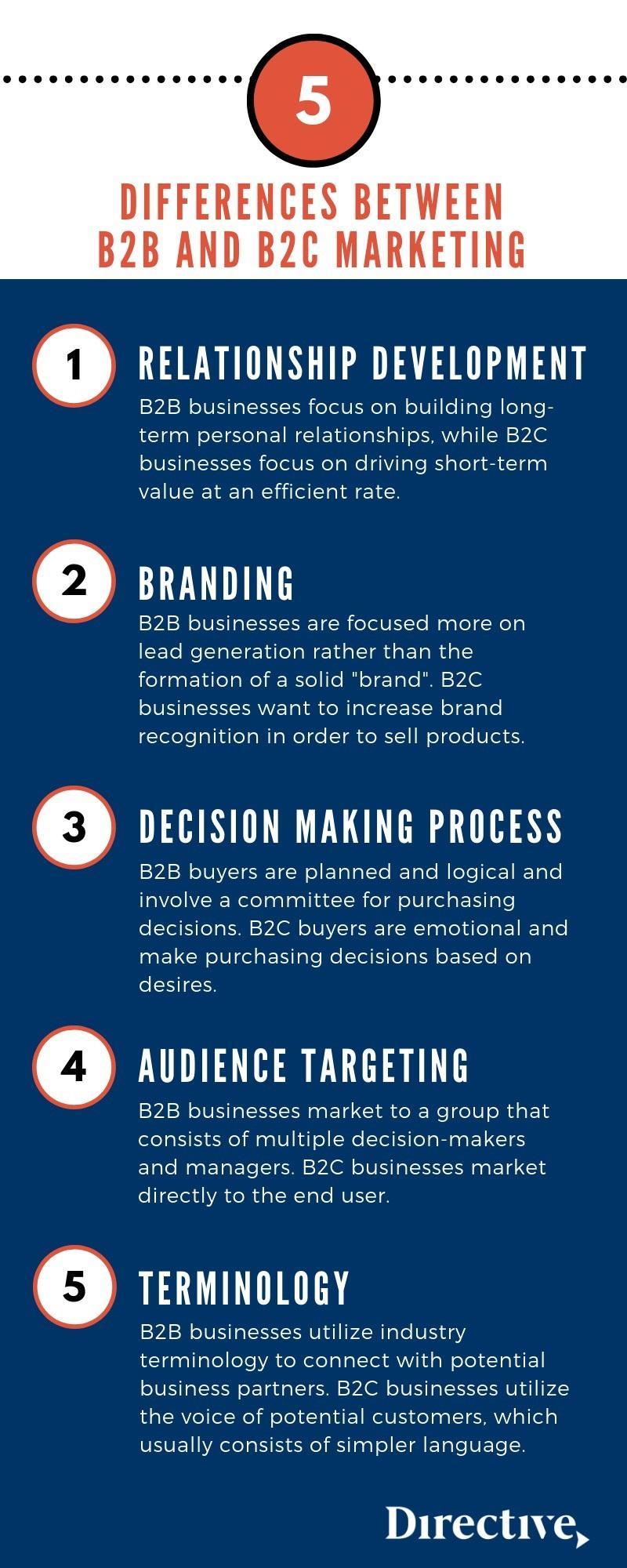 B2B vs B2C marketing strategy