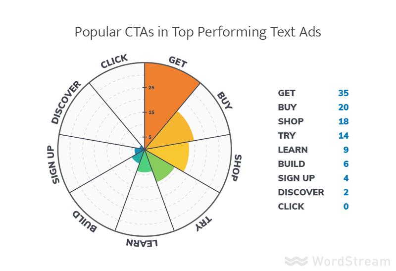 adwords text ad best practices 2017