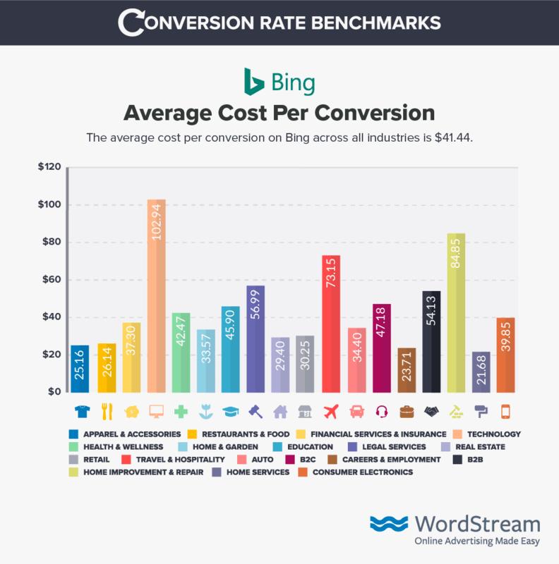 bing-ads-cost-per-conversion-benchmark-data