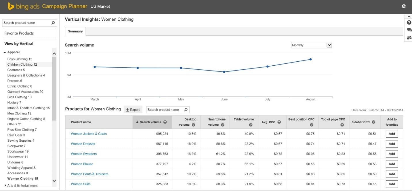 Bing Ads vertical insights