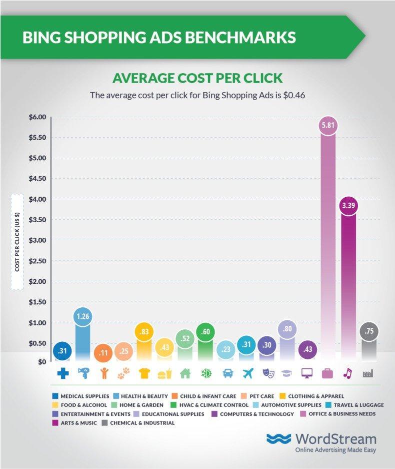 shopping-ads-benchmarks-bing-cpc