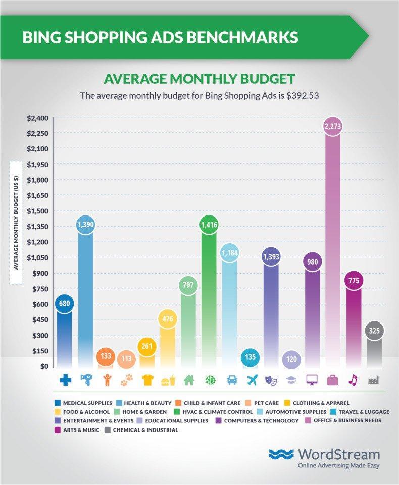 shopping-ads-benchmarks-bing-budget
