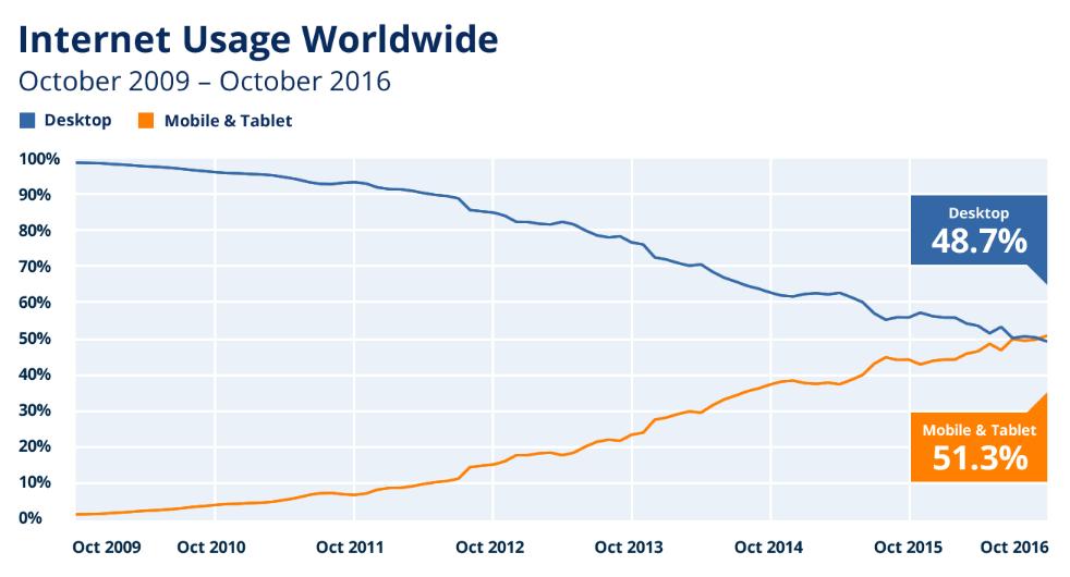 Blog design trends mobile internet usage statistics 2009-2016 StatCounter