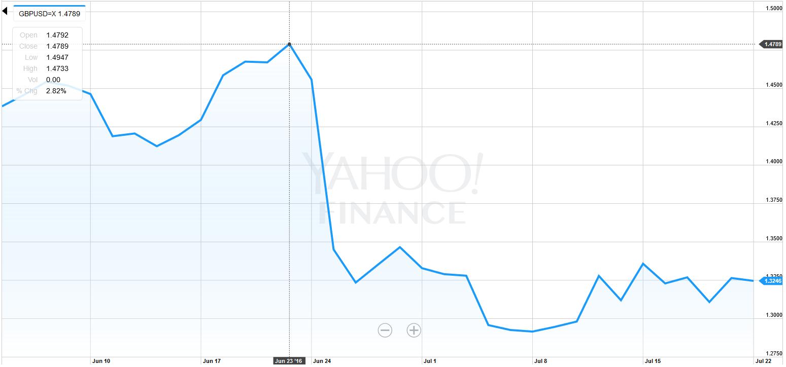 Brexit impact on global CPCs British pound depreciation against US dollar