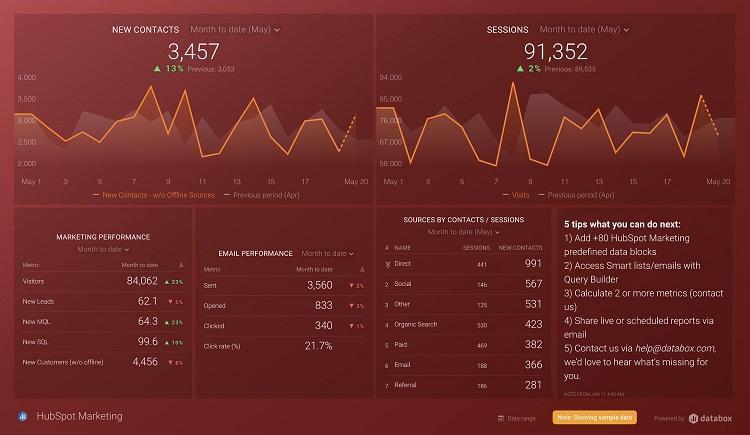 Databox report example
