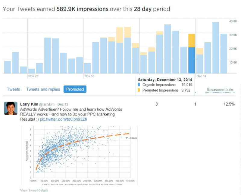 Combine PPC with social media Twitter Analytics dashboard screenshot