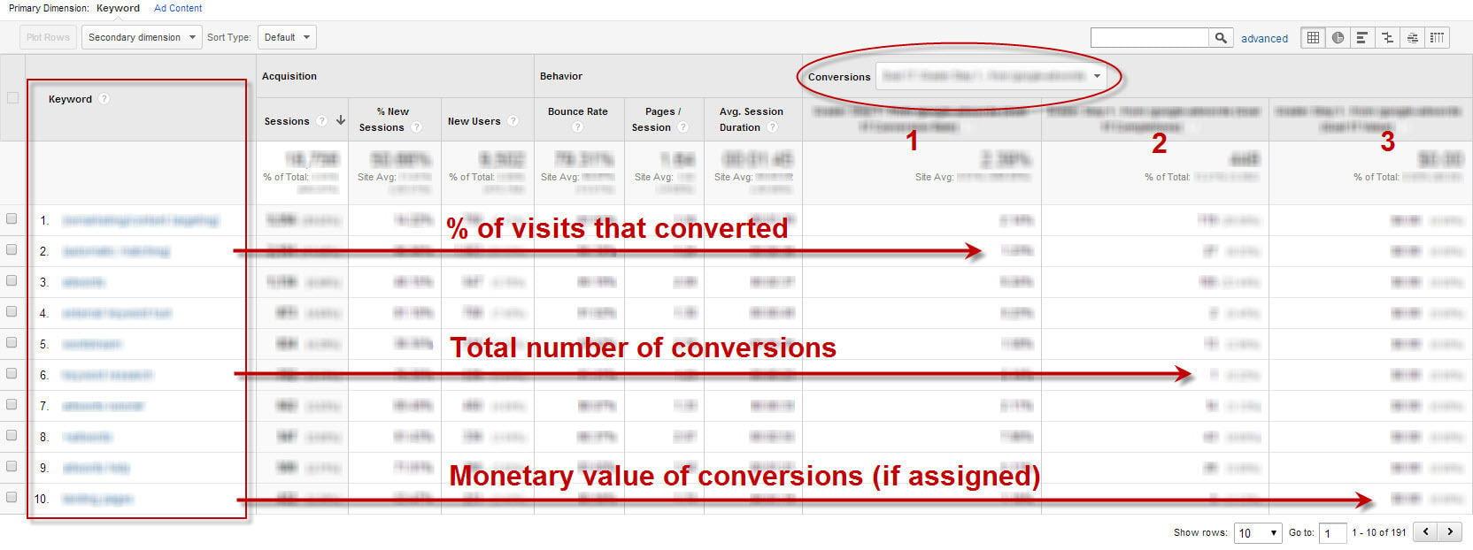 Commercial intent keywords Google Analytics report