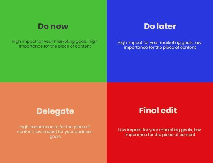 content editing decision matrix