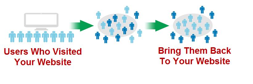 Content marketing advice remarketing