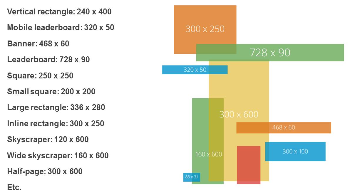 Content remarketing ad dimensions