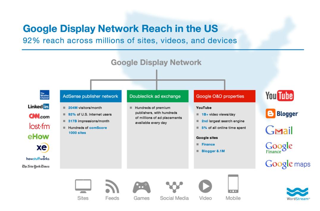 Content remarketing Google Display Network reach diagram
