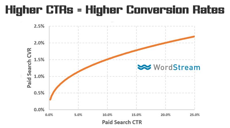 Conversion Rate Optimization Metrics
