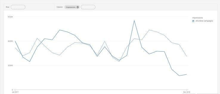 copy testing Google Analytics example traffic