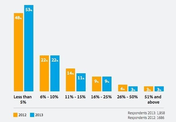 Corporate blogs spending on CRO graph
