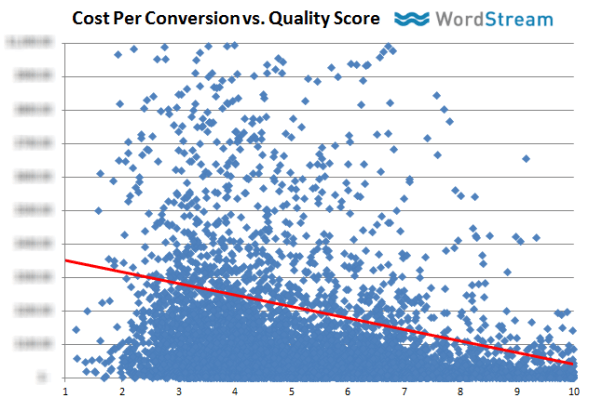 Quality Score & Cost Per Conversion
