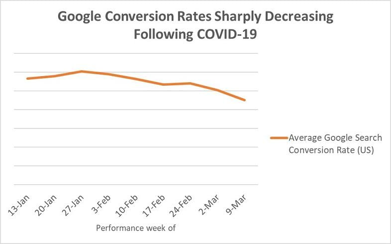 Google Ads conversion rates graphs