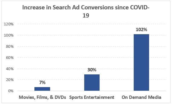 Google Ads results for media