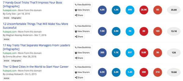 Create content outside your niche BuzzSumo screenshot
