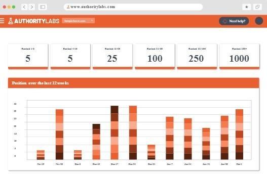 AuthorityLabs Keyword Rank Checker