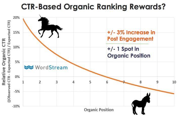 CTR Based Organic Rankings
