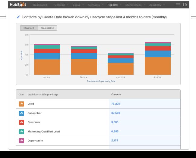 Curata content marketing HubSpot database tool