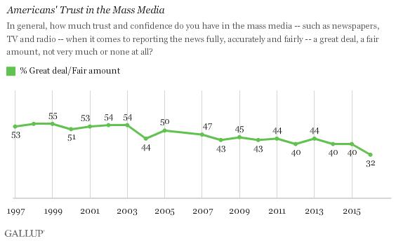 Curiosity gap Gallup Americans trust in media poll