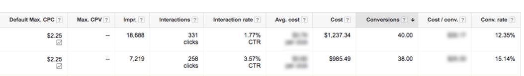 data driven adwords marketing