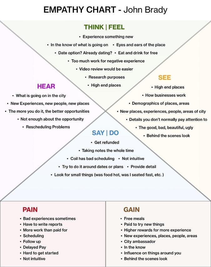 design thinking empathy chart