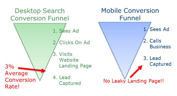 desktop vs mobile conversions