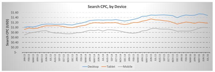 cpc device level bid adjustments