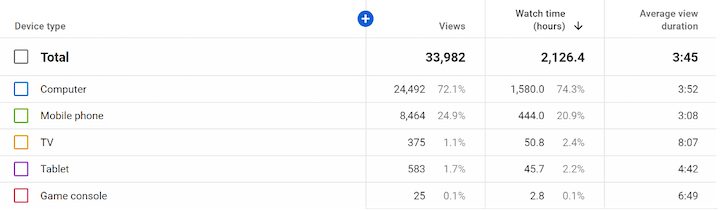 digital marketing statistics 2021-youtube studio reports