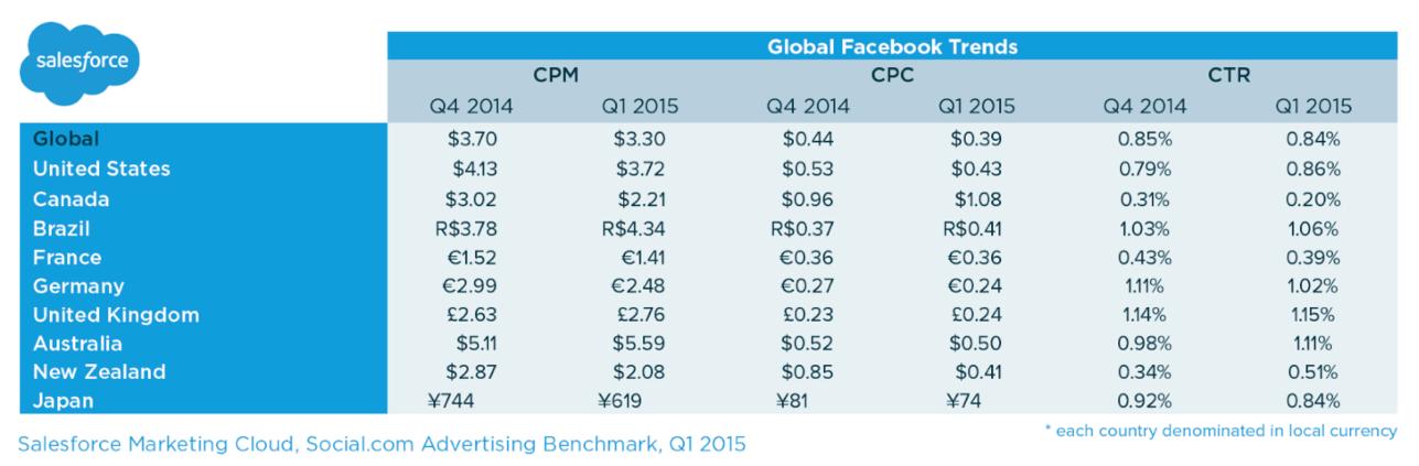 Does Facebook advertising work Facebook ads average CPC