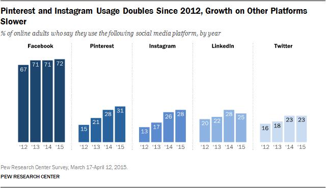Does Facebook advertising work Facebook user growth