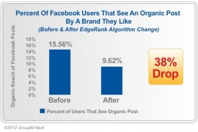 organic facebook reach