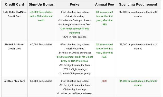airline credit card comparisons
