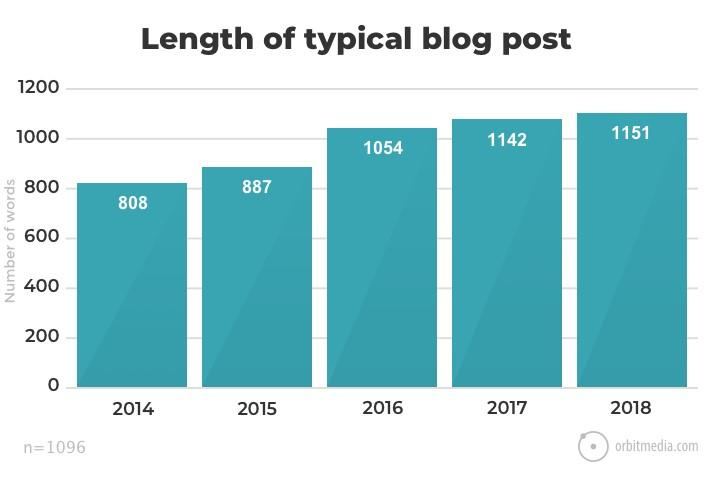 length of blog post graph