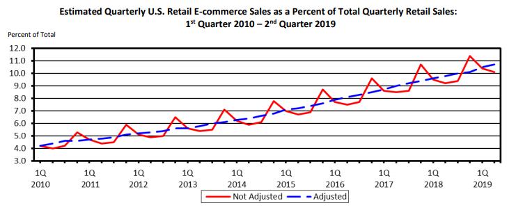 ecommerce-marketing-growth-of-ecommerce-chart