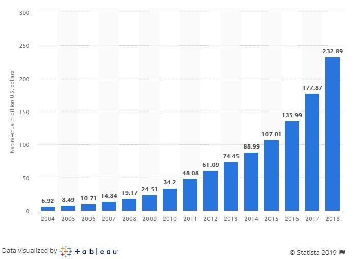 Amazon ecommerce net revenue graph