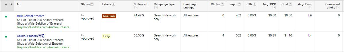 Emojis in ad text click-through rate comparison