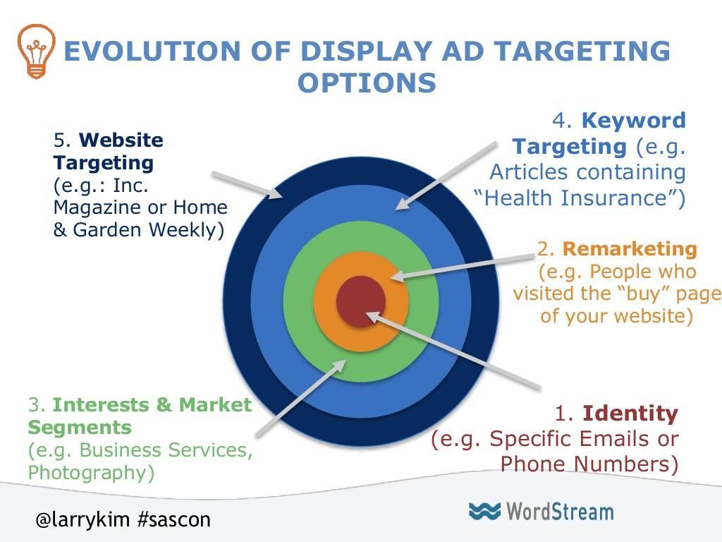 Evolution of Display Ads