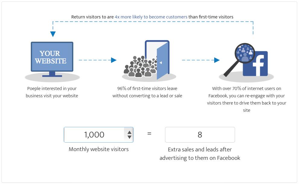 Facebook ad tool remarketing concept