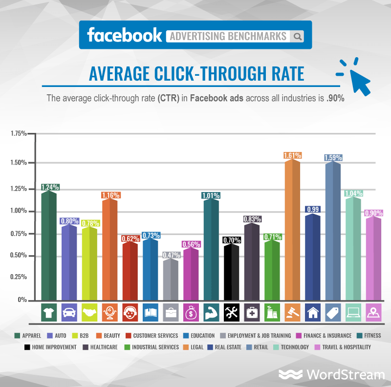 WordStream Facebook Ad Benchmarks average CTR