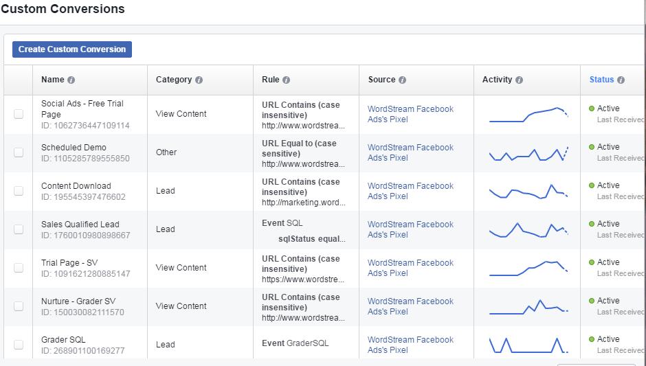 Facebook conversion tracking custom conversion dashboard